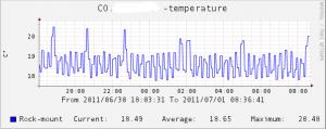 Температура в серверной