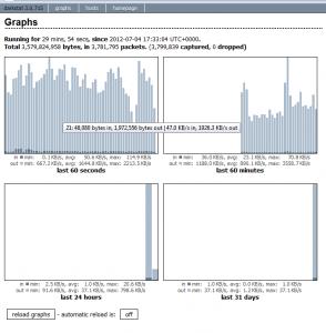 График загрузки интерфейса