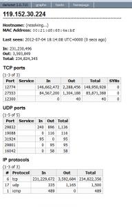 Статистика по отдельному IP