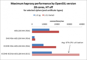 haproxy SSL